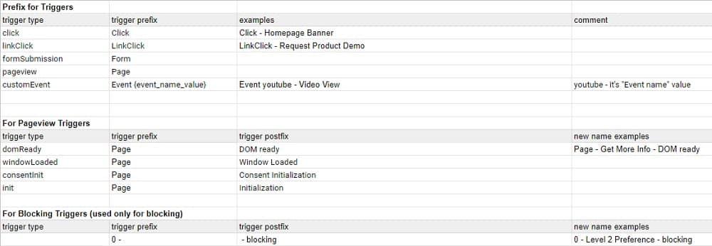 Google Tag Manager renaming rules 1