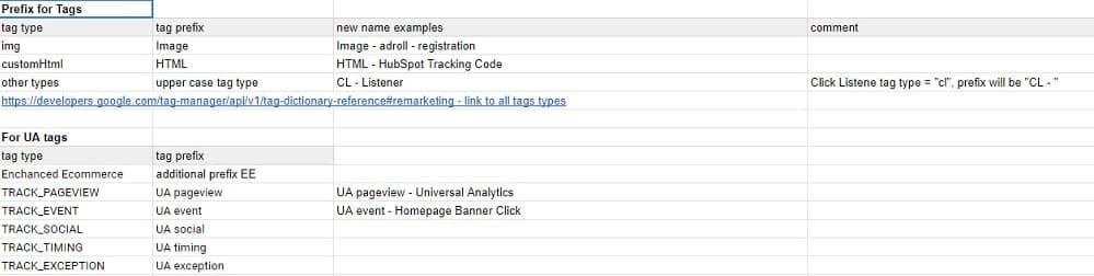 Google Tag Manager renaming rules